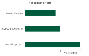 Figure with net project effects visualised