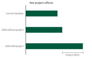 Grafiek die de netto projecteffecten weergeeft